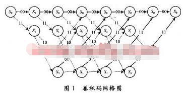 采用可编程逻辑器件的译码器优化实现方案