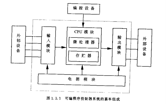 可編程序控制器系統PDF電子書免費下載