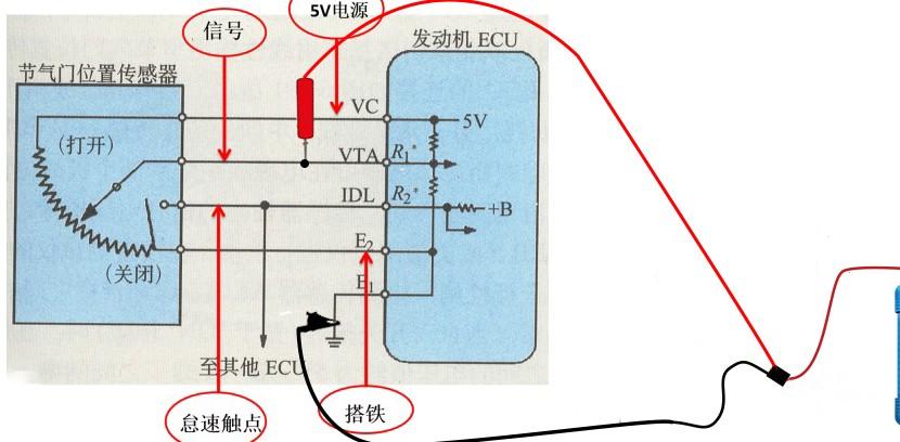 示波器如何控制模块(ECM)精确的节气门开度?