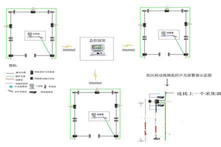 网络型光缆入侵探测系统的功能特点及应用分析