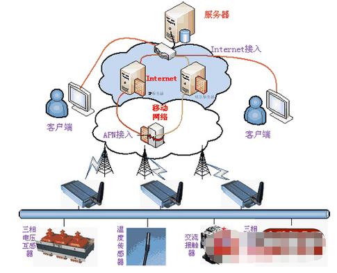 采用GPRS技术实现油田、油井远程监控系统的设计