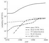 微波功率模塊的發展情況作一介紹與分析