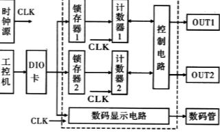 基于EPM7128SLC84—10 CPLD芯片实现脉冲信号源电路的设计