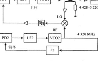 单片频率合成器的功能和应用设计方案