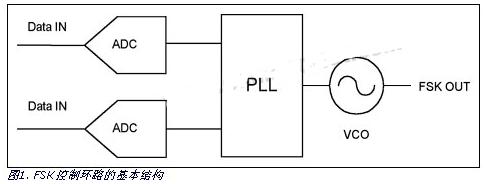 使用两片MAX176 ADC实现FSK控制回路的...