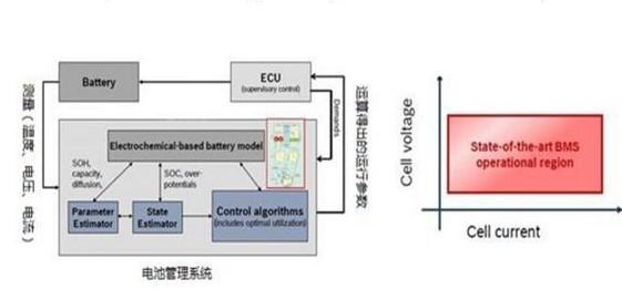 鎳氫電池是影響電池管理系統的主要原因嗎?