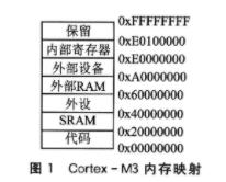 基于STM32F10x处理器如何在IAP中实现设计和应用方案