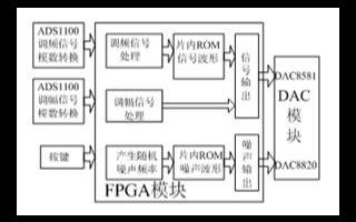 基于EP1C6Q240C8的FPGA芯片实现对实...