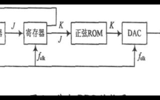 数字频率合成器的基本原理和改善杂散的解决方法