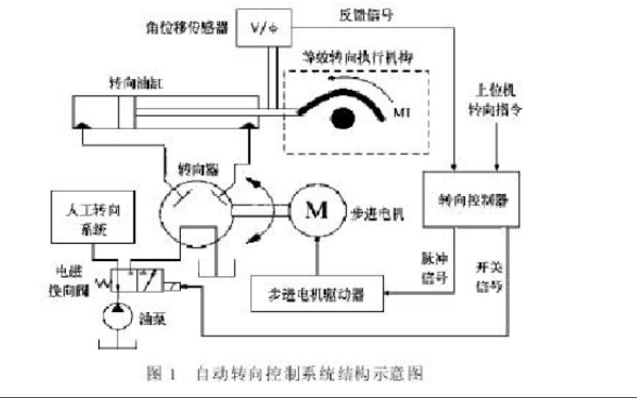 自动驾驶插秧机的结构设计研究论文详细说明