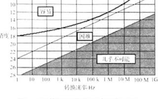 在电能测量应用中模数转换器产品应如何选择