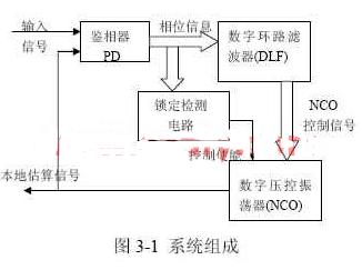基于EPM7128SCL84-7芯片和quartus 2软件实现低频信号的锁相技术