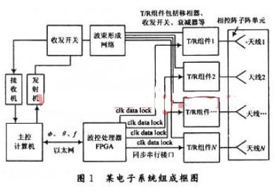 采用可编辑逻辑器件和VHDL语言实现波控系统设计的设计