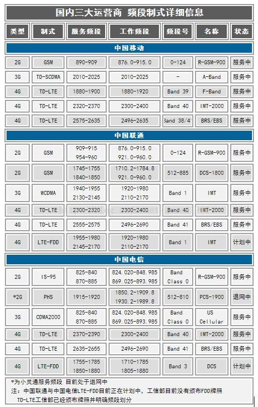 中国三大通信运营商的手机频段制式