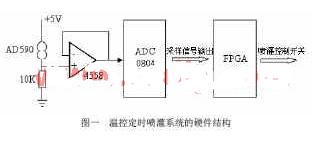 基于EP1K30TC144-3芯片实现温控定时喷灌系统的设计和仿真分析