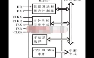 基于DSP芯片C5402和音频接口芯片AD50实现实时语音处理系统的设计