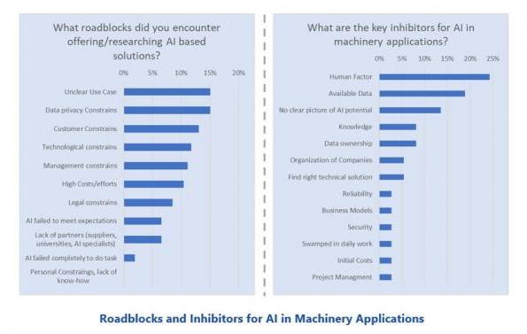 实施基于AI的解决方案需注意的人为因素和挑战