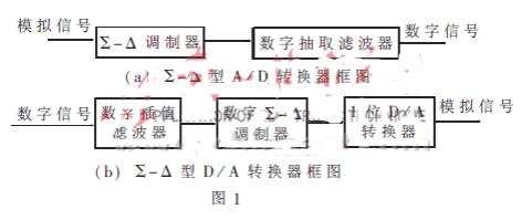 Σ-Δ型ADC和DAC的特点和使用注意事项