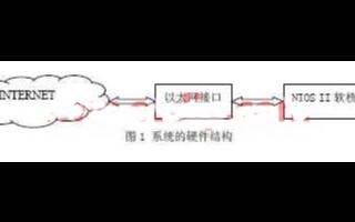 基于可编程逻辑器件实现Web服务器的应用设计