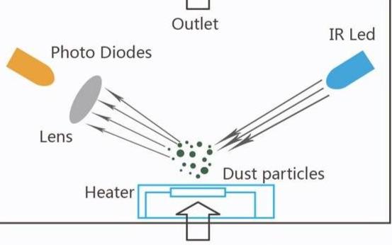 扬尘监测系统中PM2.5传感器的作用是什么