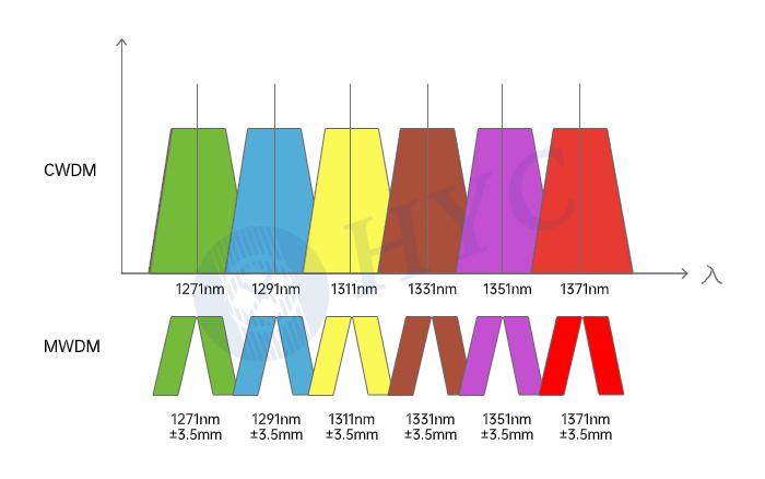 什么是MWDM中等波分复用,它的作用以及优势浅析