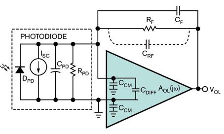 利用跨阻放大器确定光敏应用的稳定性和噪声增益频率...