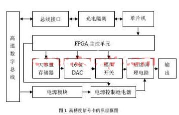 采用FPGA器件和高速模数转换器实现高精度信号卡...
