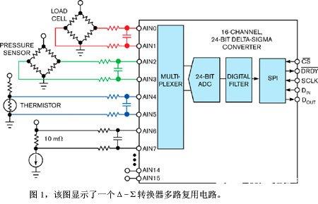 如何为多路复用器应用选择合适的Δ-Σ转换器产品