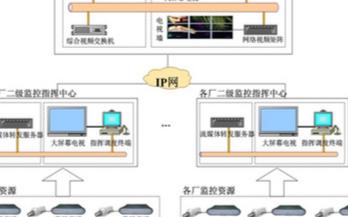 应用于石油石化领域中VC3视频指挥调度系统的设计