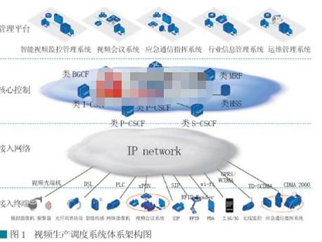 加油站视频指挥调度解决方案实现异构网络与多业务的...