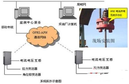 基于GPRS/CDMA无线网络实现油井远程测控系...