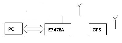 基于虚拟仪器技术实现电波传播测量系统的设计