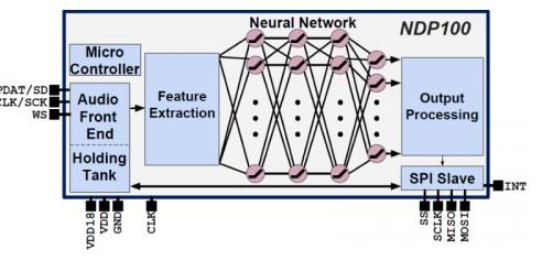 记忆体处理器比起一般 CPU 和 DSP,能节省...