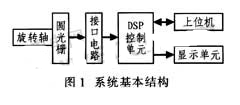 基于TMS320X2812型DSP芯片实现非接触式轴转角位移测量系统设计