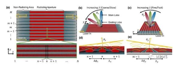 美国开发硅基蛇形光学相控阵(SOPA)芯片,应用自动驾驶