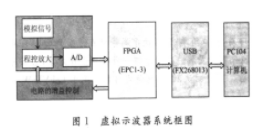 基于FPGA芯片EP1c3T144和开发平台实现...