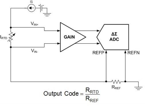 关于电阻器的功率额定值下降的因素