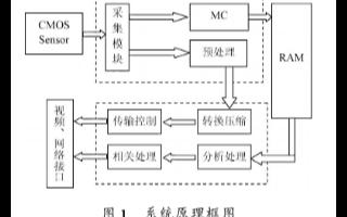 采用FPGA和DSP技术相结合实现图像采集和处理系统的设计
