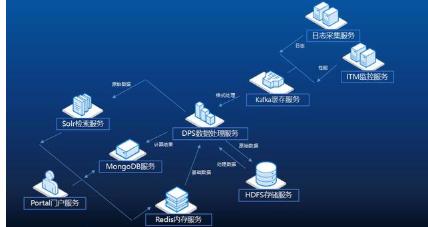 盘点分布式存储系统的主流框架