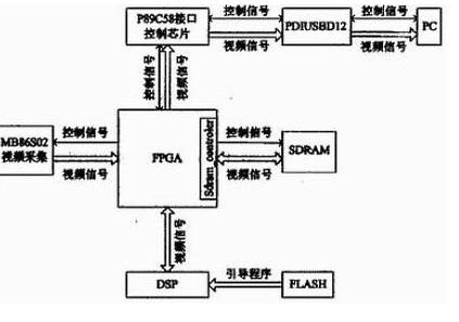 MB86S02视频图像传感器在FPGA的控制下的...