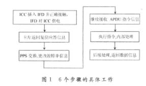 智能卡操作系统的模块设计和测试方案分析