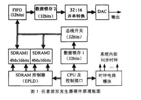 SDRAM控制器的设计和主要特点