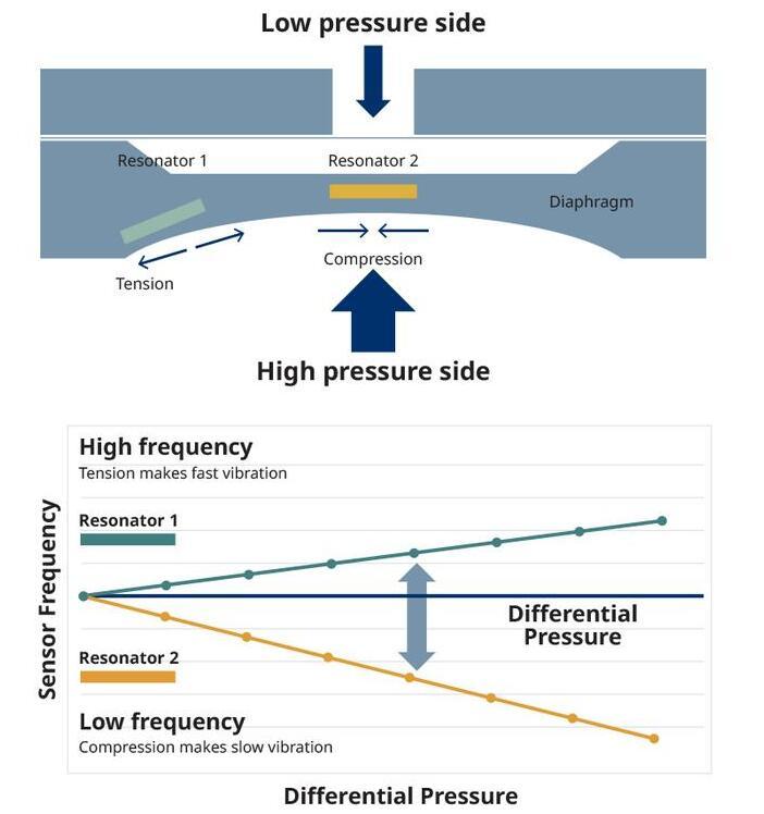 常用的7种传感器介绍