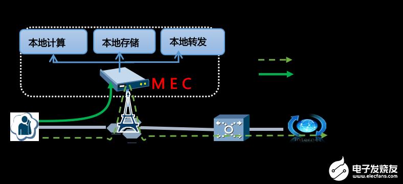 5G系统构建全新的端到端能力,将进一步深度赋能垂直行业应用