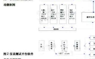 采用LabVIEW的图形化程序语言实现数字仪表测试系统的设计