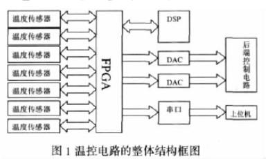 采用可编程逻辑器件实现温控电路接口及其与DSP通信接口的设计