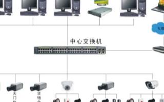 基于高清红外系列摄像机的工厂视频监控系统的应用方...