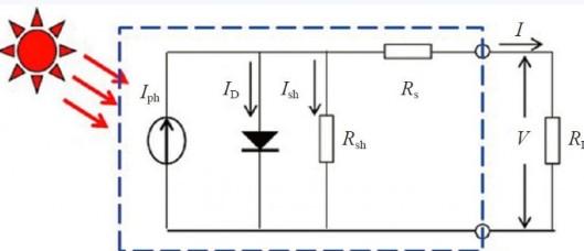 多旋翼无人机中红外热成像系统的设计组成部分