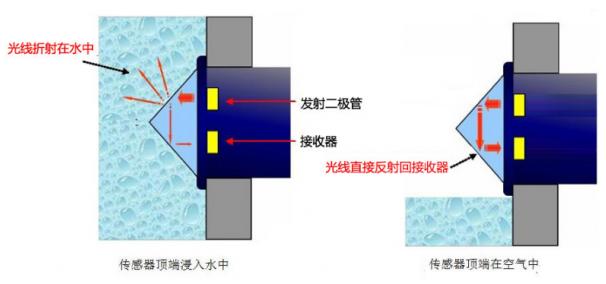 光电式液位传感器:自动感应人体避免病菌交叉感染