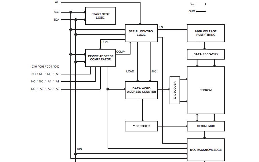 24C02系列EEPROM的数据手册免费下载
